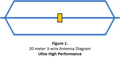 DX20m Ultra High Performance 3-Wire Folded Dipole Antenna